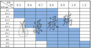 不锈钢毛细管规格表